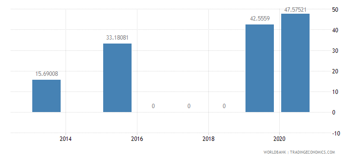gabon present value of external debt percent of gni wb data