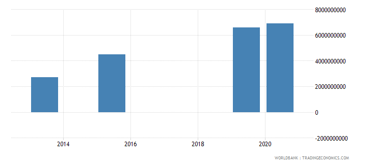 gabon present value of external debt us dollar wb data