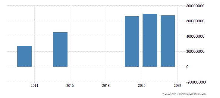 gabon present value of external debt us dollar wb data