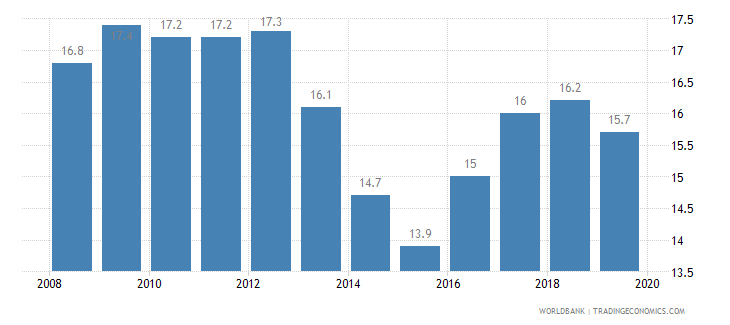 gabon prevalence of undernourishment percent of population wb data