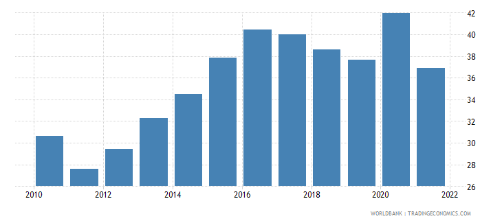 gabon private consumption percentage of gdp percent wb data
