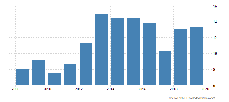 gabon private credit by deposit money banks to gdp percent wb data