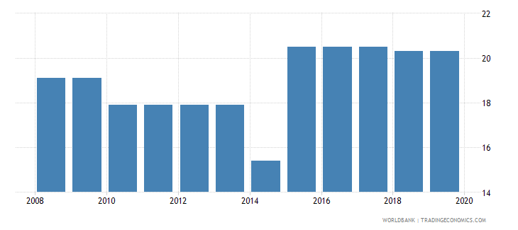 gabon profit tax percent of commercial profits wb data