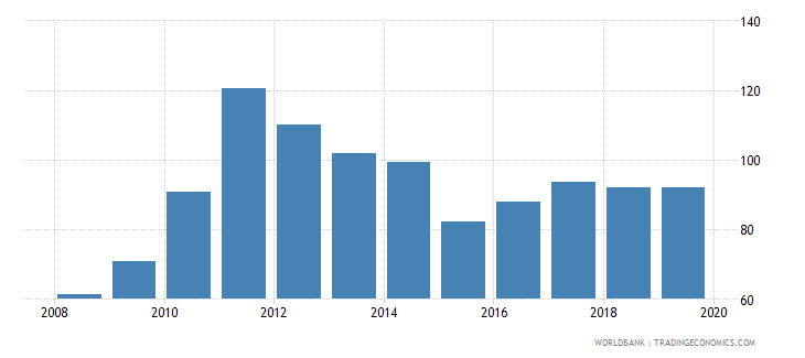 gabon provisions to nonperforming loans percent wb data