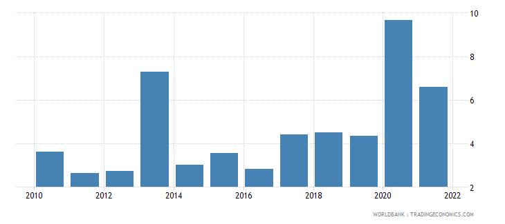 gabon public and publicly guaranteed debt service percent of gni wb data