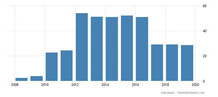 gabon public credit registry coverage percent of adults wb data