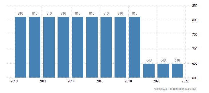 gabon rail lines total route km wb data