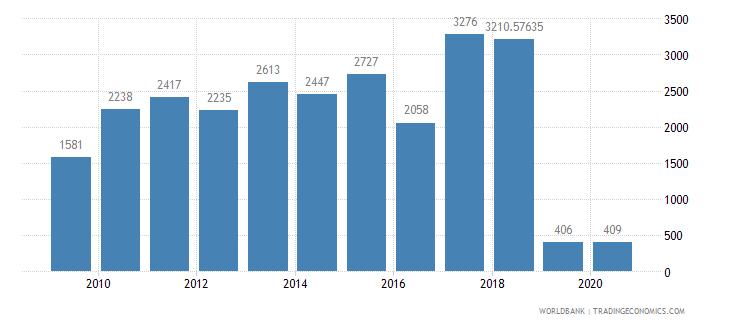 gabon railways goods transported million ton km wb data