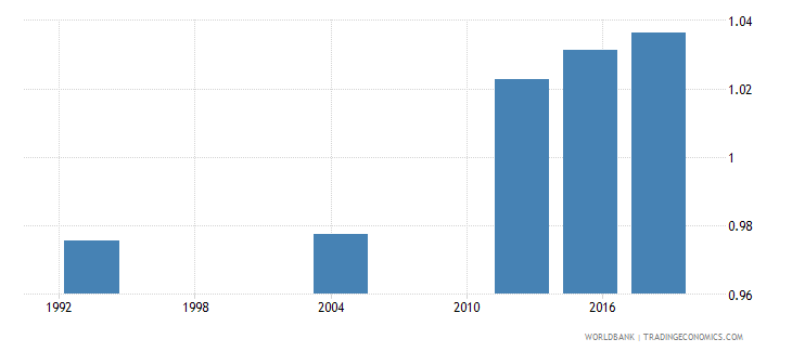 gabon ratio of young literate females to males percent ages 15 24 wb data