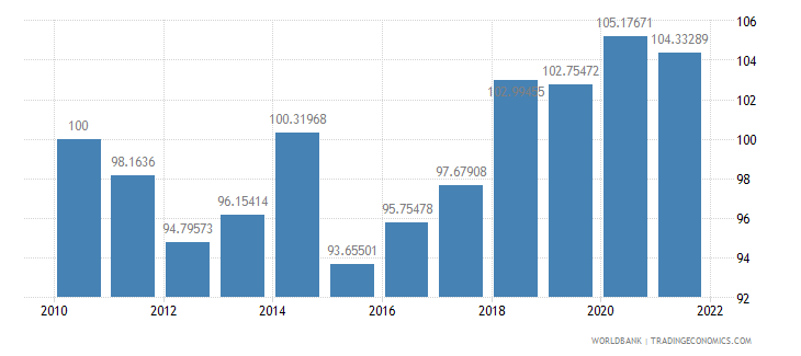 gabon real effective exchange rate index 2000  100 wb data
