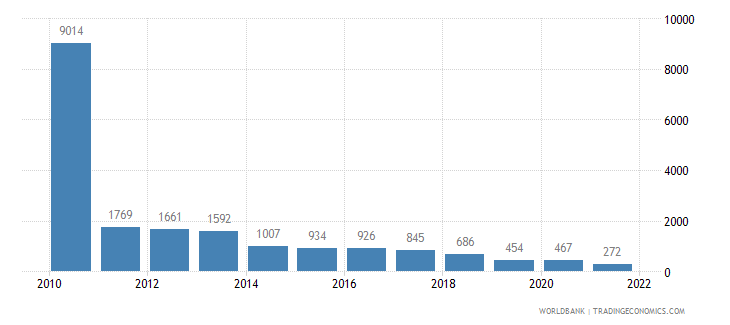 gabon refugee population by country or territory of asylum wb data