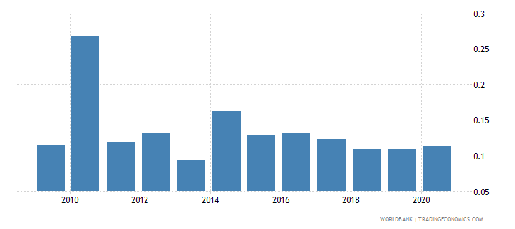 gabon remittance inflows to gdp percent wb data