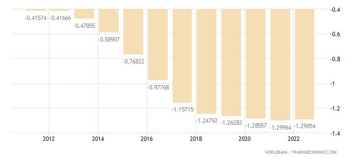 gabon rural population growth annual percent wb data