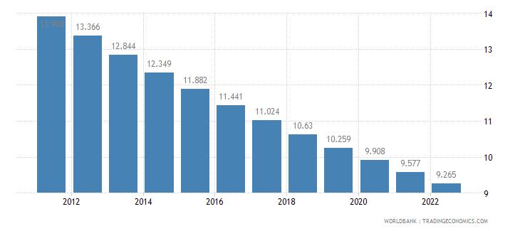 gabon rural population percent of total population wb data