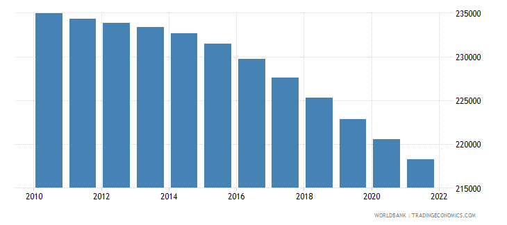 gabon rural population wb data