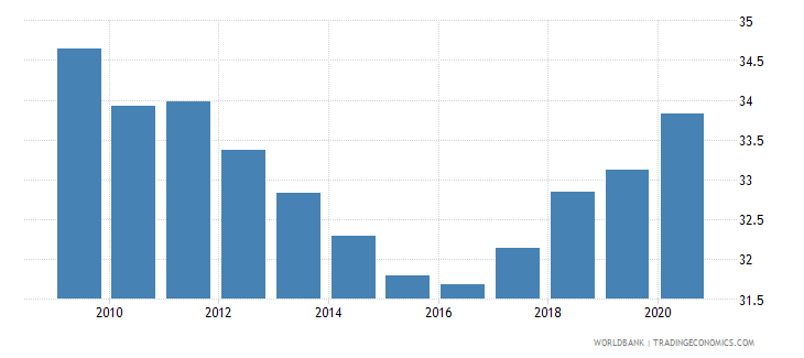 gabon self employed total percent of total employed wb data