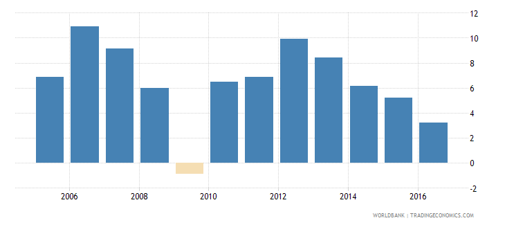 gabon services etc  value added annual percent growth wb data