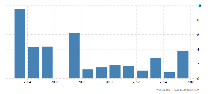 gabon short term debt percent of exports of goods services and income wb data