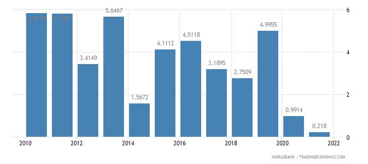gabon short term debt percent of total external debt wb data