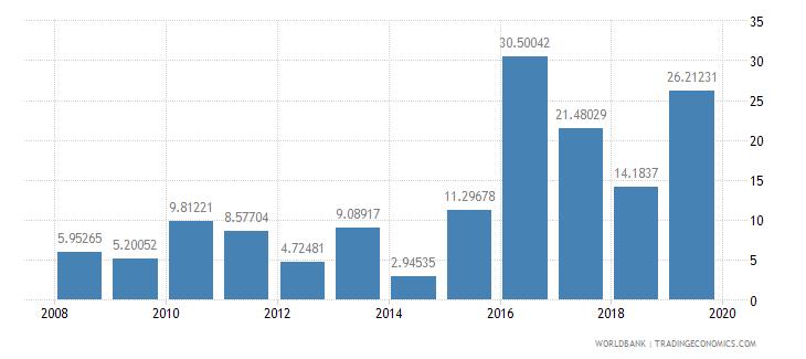 gabon short term debt percent of total reserves wb data