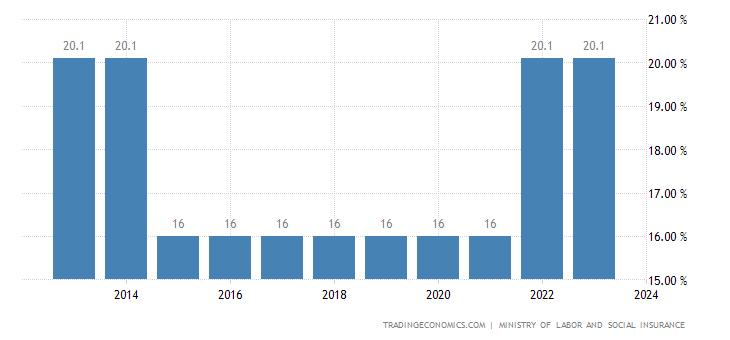 Gabon Social Security Rate For Companies