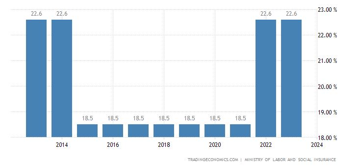 Gabon Social Security Rate