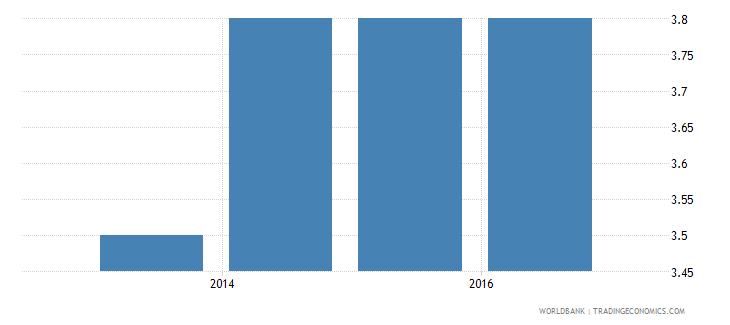 gabon strength of investor protection index 0 to 10 wb data