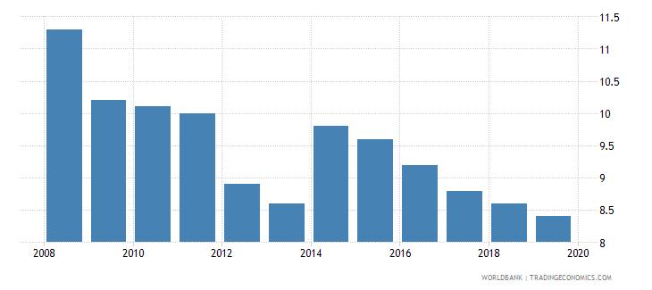 gabon suicide mortality rate per 100000 population wb data