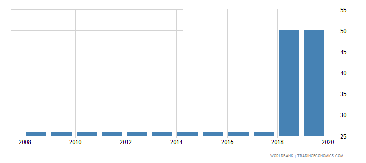 gabon tax payments number wb data