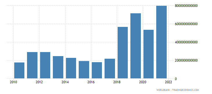 gabon terms of trade adjustment constant lcu wb data