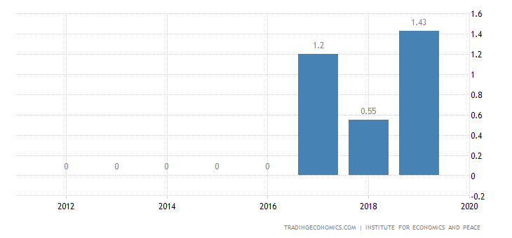 Gabon Terrorism Index