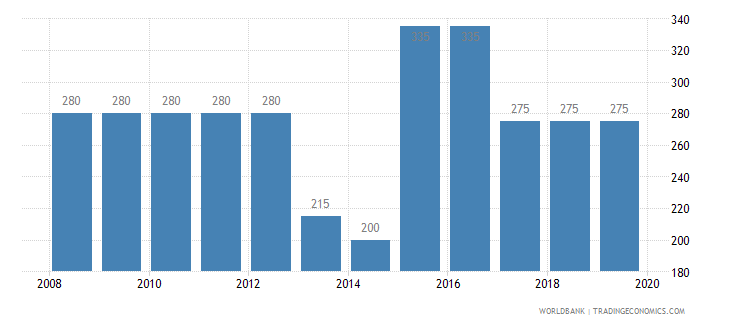 gabon time required to build a warehouse days wb data