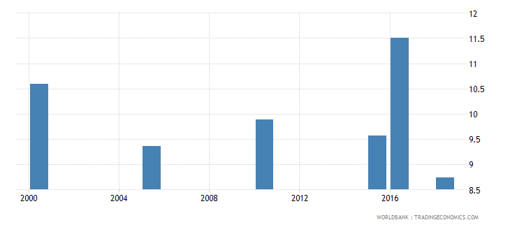 gabon total alcohol consumption per capita liters of pure alcohol projected estimates 15 years of age wb data