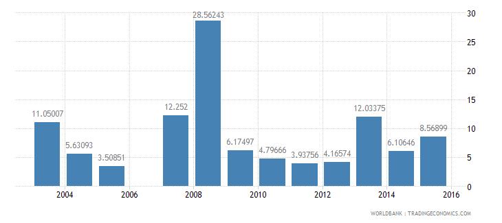gabon total debt service percent of exports of goods services and income wb data