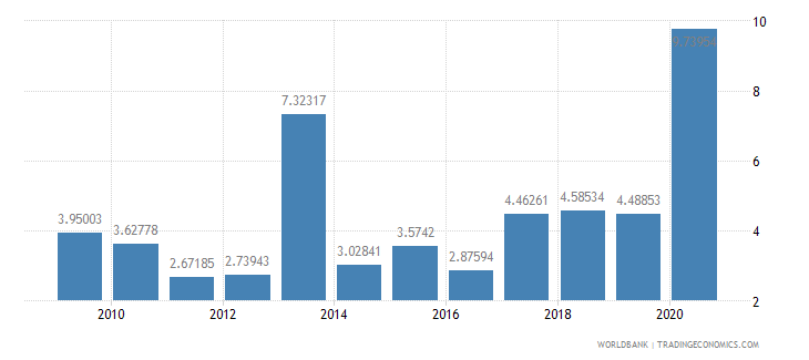 gabon total debt service percent of gni wb data