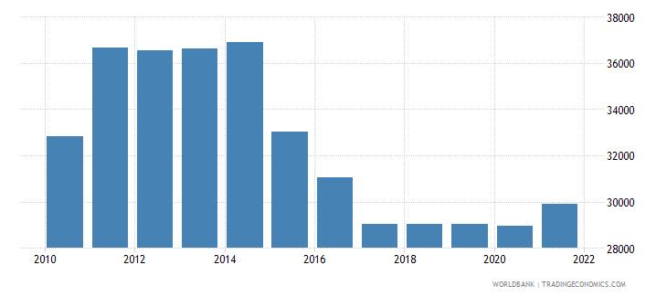 gabon total fisheries production metric tons wb data