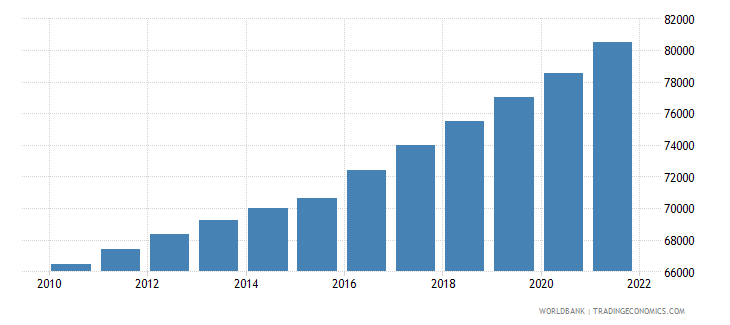 gabon total population for age 65 and above only 2005 and 2010 in number of people wb data