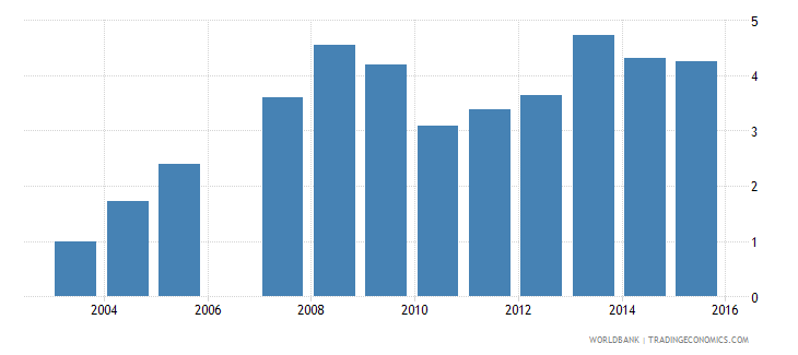 gabon total reserves in months of imports wb data