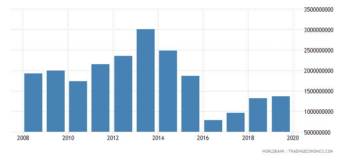 gabon total reserves minus gold us dollar wb data