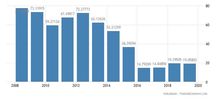 gabon total reserves percent of total external debt wb data