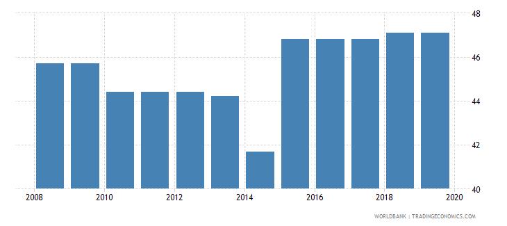 gabon total tax rate percent of profit wb data