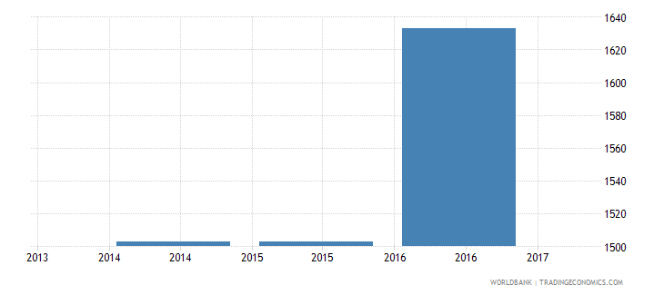 gabon trade cost to export us$ per container wb data