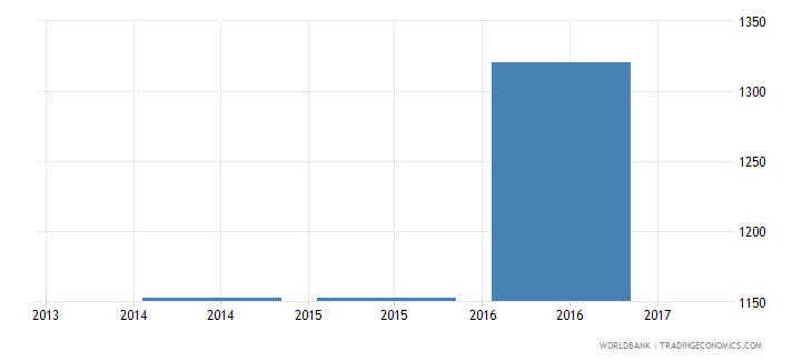 gabon trade cost to import us$ per container wb data