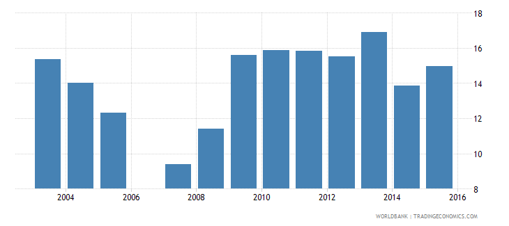 gabon trade in services percent of gdp wb data
