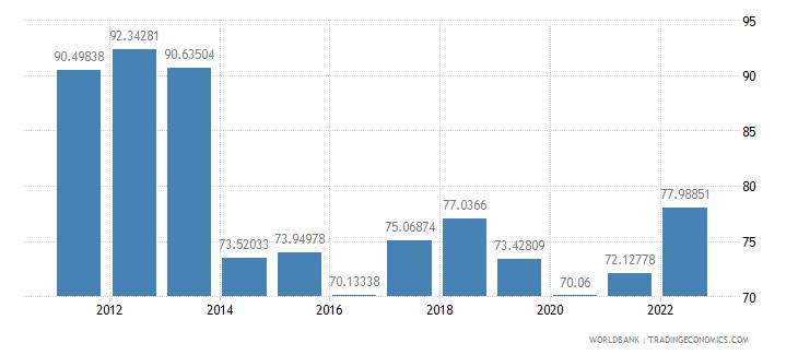 gabon trade percent of gdp wb data