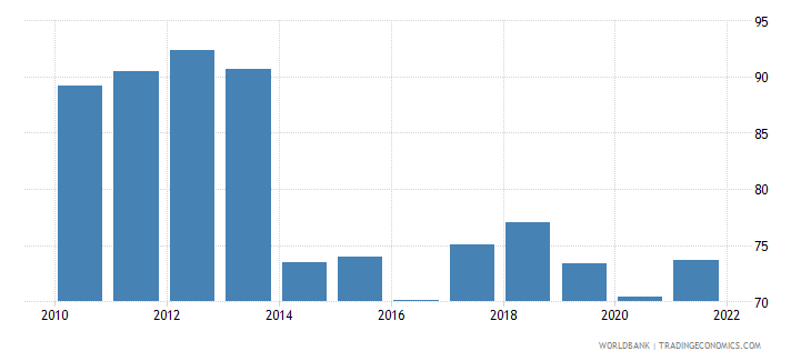 gabon trade percent of gdp wb data