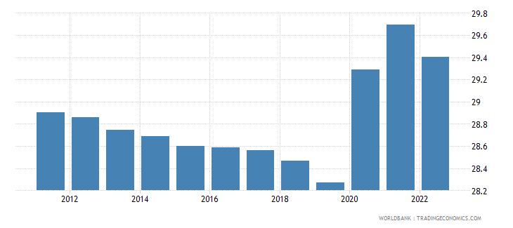 gabon unemployment female percent of female labor force wb data