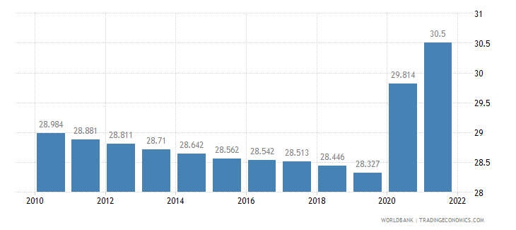 gabon unemployment female percent of female labor force wb data