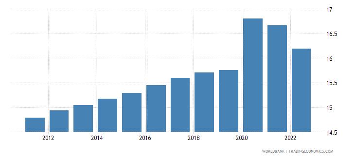 gabon unemployment male percent of male labor force wb data