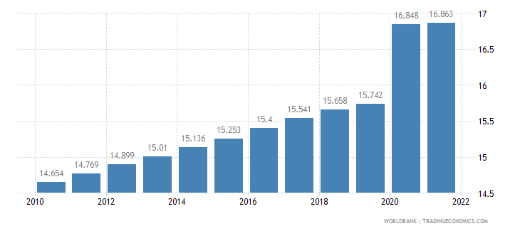 gabon unemployment male percent of male labor force wb data